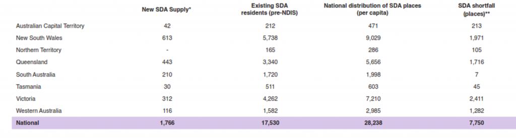 SDA Shortfall in Australia